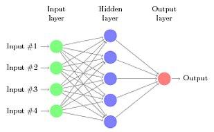 tikz-neural-net