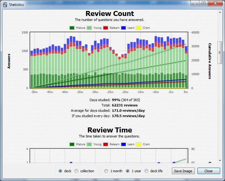Statistics on Windows
